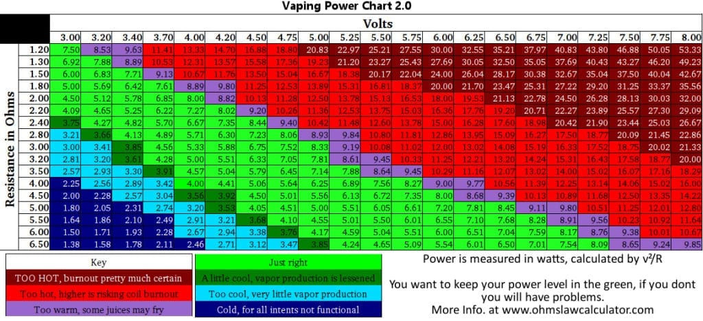 Vaping Power Chart (Ohms, Volts)