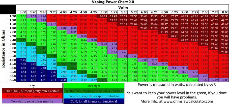 Vaping power chart vape cheat sheets ohm chart vaping cheap vaping power chart ohms volts keyboard keysfo Image collections