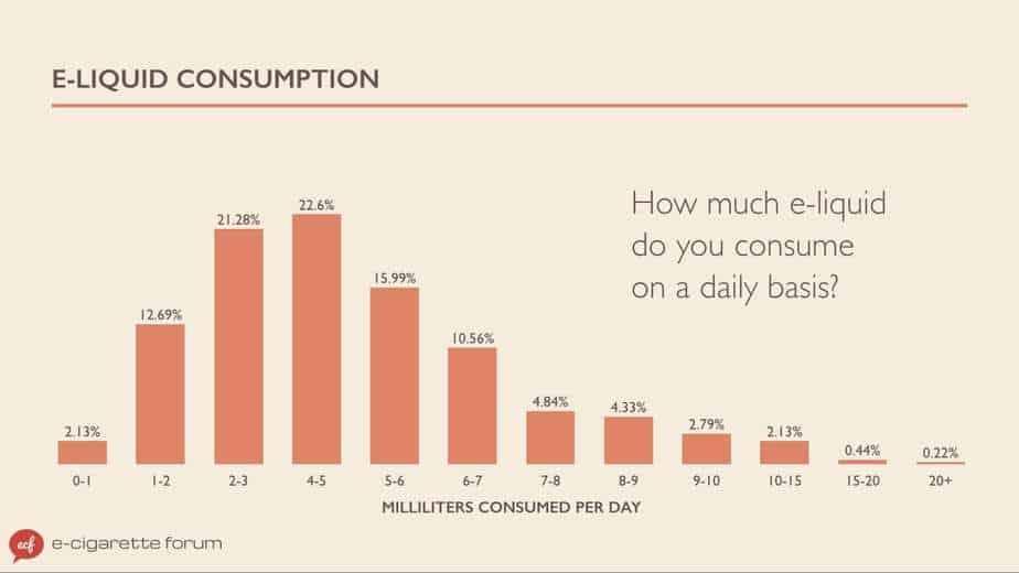 e-liquid consumption