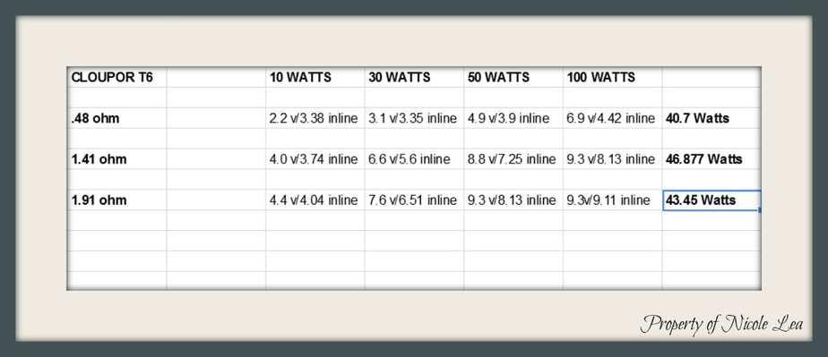 Cloupor Wattage chart