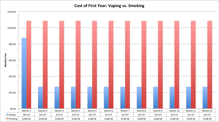 Vaping Cost Smoking Cost
