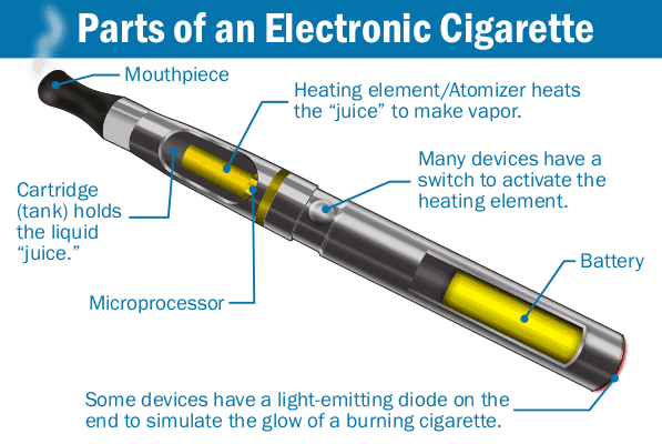 Vaping 101 An Ultimate Guide Focusing On Basics For Beginners